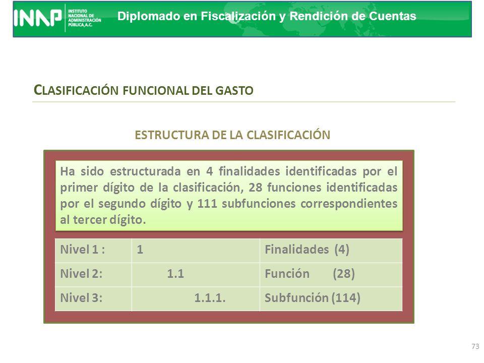 Diplomado en Fiscalización y Rendición de Cuentas Ponente: Roberto de J. Santoyo Samperio Presenta el gasto público según la naturaleza de los servici