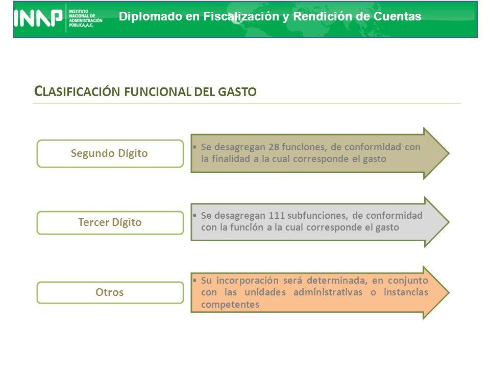 Diplomado en Fiscalización y Rendición de Cuentas Primera finalidad: Comprende las acciones propias de gobierno Segunda finalidad: Incluye las activid
