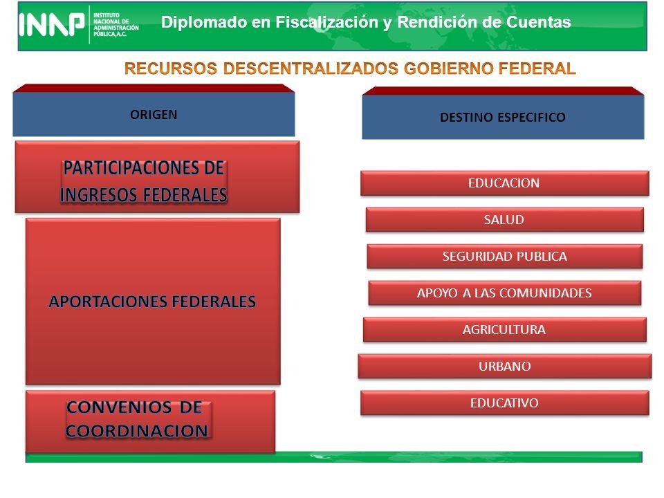 Diplomado en Fiscalización y Rendición de Cuentas Se desagregan 28 funciones, de conformidad con la finalidad a la cual corresponde el gasto Segundo D