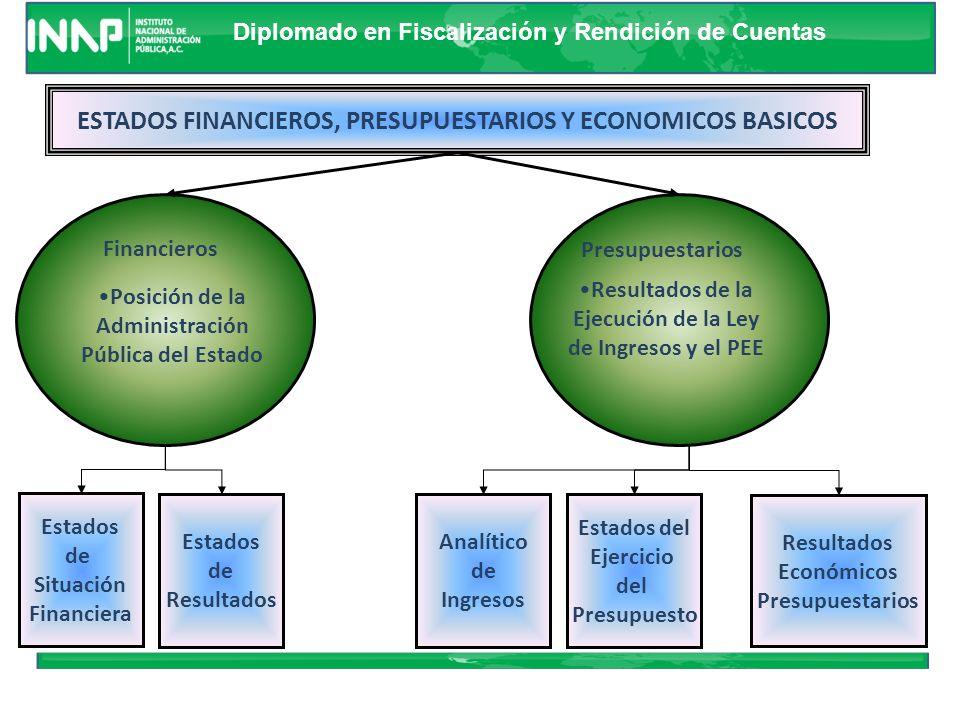 Diplomado en Fiscalización y Rendición de Cuentas Saldo Endeudamiento Neto Costo Financiero Política de Deuda