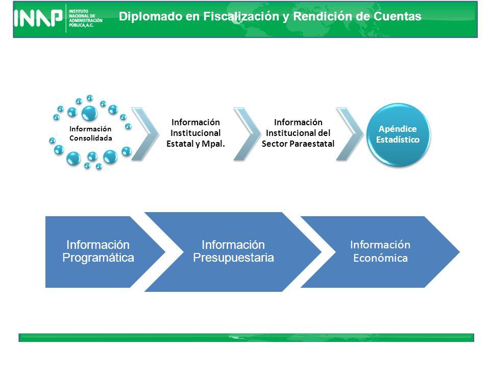 Diplomado en Fiscalización y Rendición de Cuentas ESTADOS FINANCIEROS, PRESUPUESTARIOS Y ECONOMICOS BASICOS Financieros Posición de la Administración