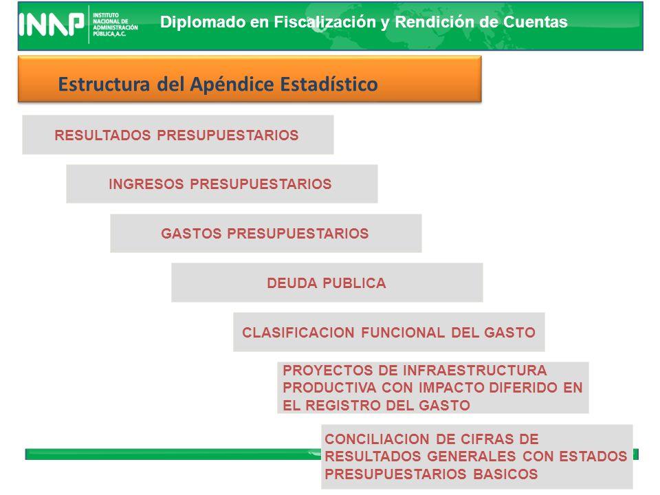 Diplomado en Fiscalización y Rendición de Cuentas Información Consolidada Información Institucional Estatal y Mpal.