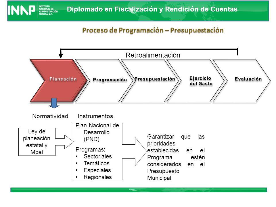 Diplomado en Fiscalización y Rendición de Cuentas PND Plan de Desarrollo Municipal Programas Estructuras programáticas Programas y proyectos de invers