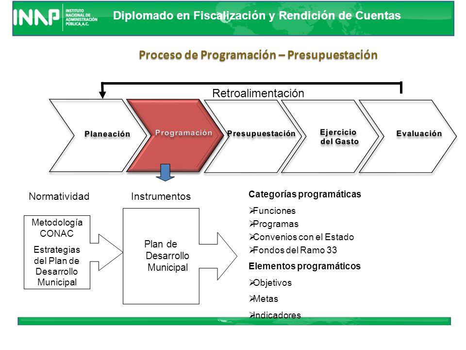 Diplomado en Fiscalización y Rendición de Cuentas Retroalimentación Proceso de Programación – Presupuestación Ley de planeación estatal y Mpal Normatividad Plan Nacional de Desarrollo (PND) Programas: Sectoriales Temáticos Especiales Regionales Instrumentos Garantizar que las prioridades establecidas en el Programa estén considerados en el Presupuesto Municipal
