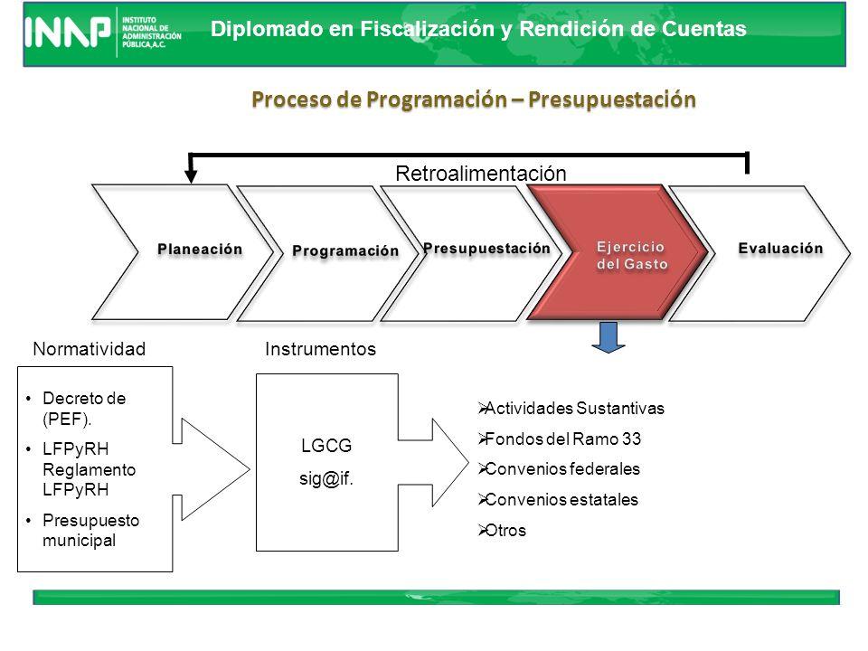 Diplomado en Fiscalización y Rendición de Cuentas Retroalimentación Proceso de Programación – Presupuestación LGCG Presupuesto de Egresos Municipal No