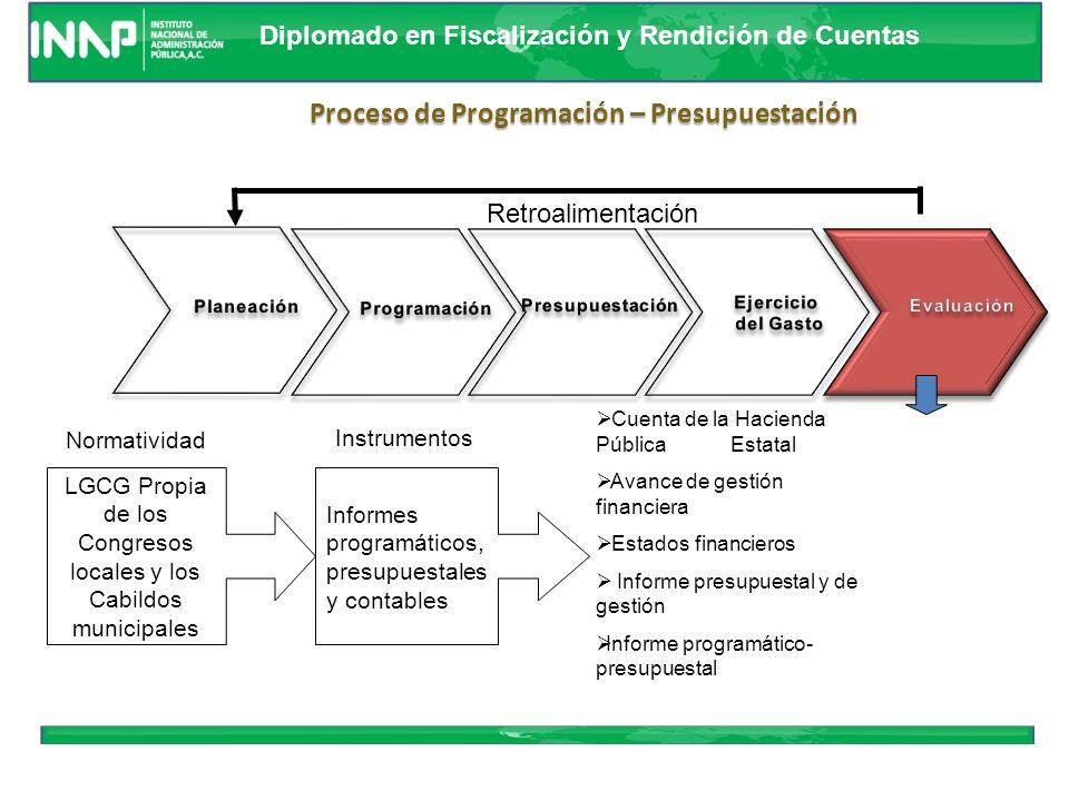 Diplomado en Fiscalización y Rendición de Cuentas Retroalimentación Proceso de Programación – Presupuestación Decreto de (PEF).