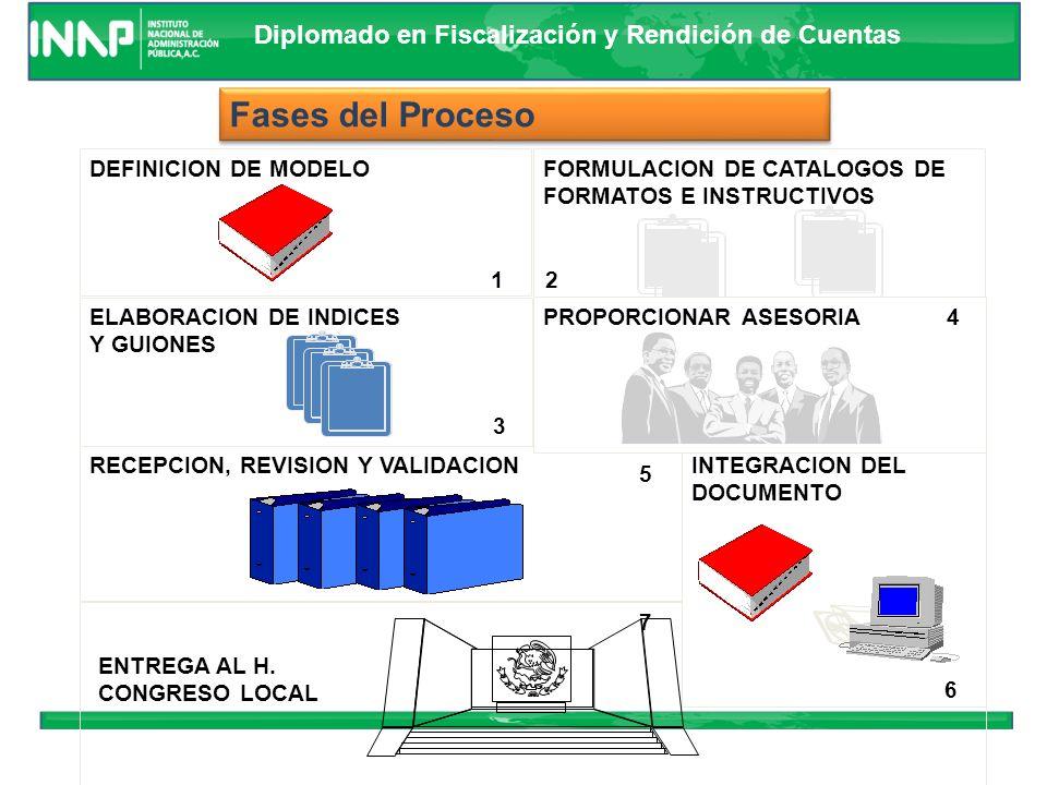 Diplomado en Fiscalización y Rendición de Cuentas Retroalimentación Proceso de Programación – Presupuestación Cuenta de la Hacienda Pública Estatal Av