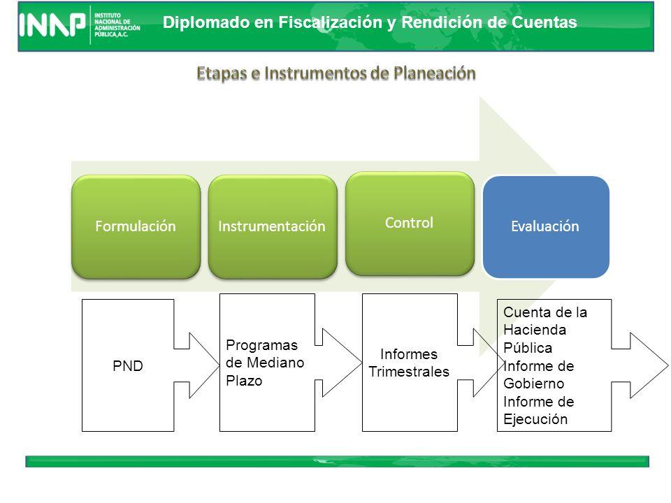 Diplomado en Fiscalización y Rendición de Cuentas DEFINICION DE MODELO ELABORACION DE INDICES Y GUIONES RECEPCION, REVISION Y VALIDACION INTEGRACION D