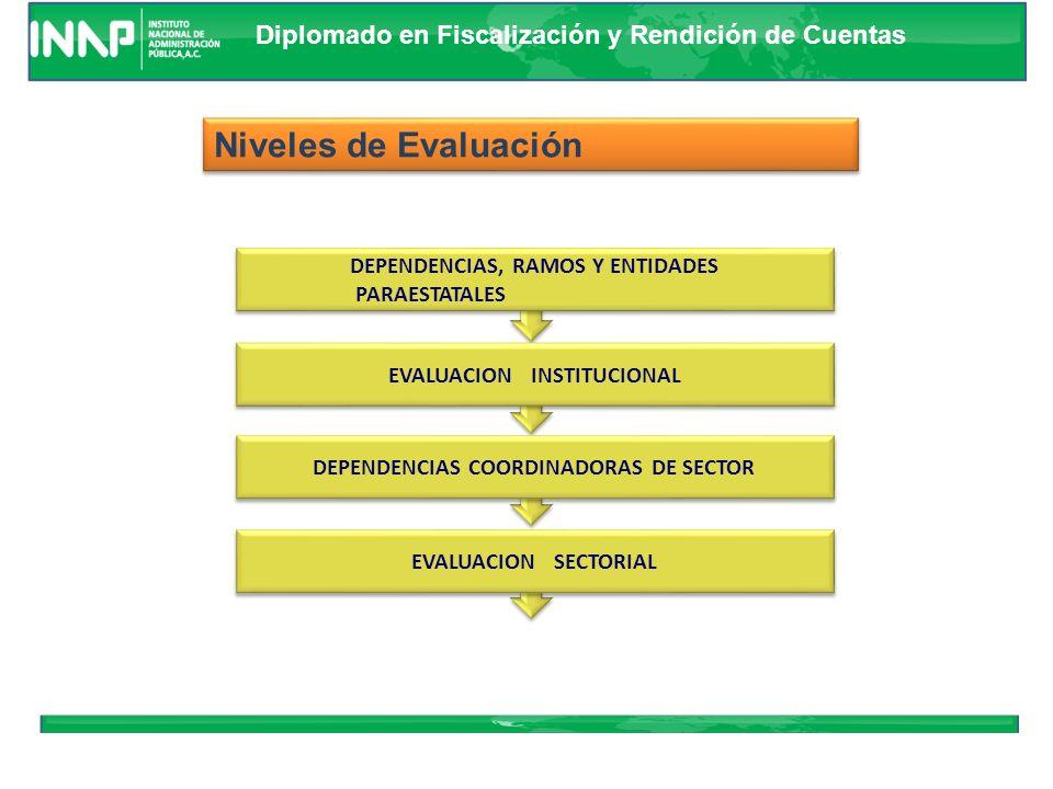 Diplomado en Fiscalización y Rendición de Cuentas FormulaciónInstrumentaciónControlEvaluación PND Programas de Mediano Plazo Informes Trimestrales Cue