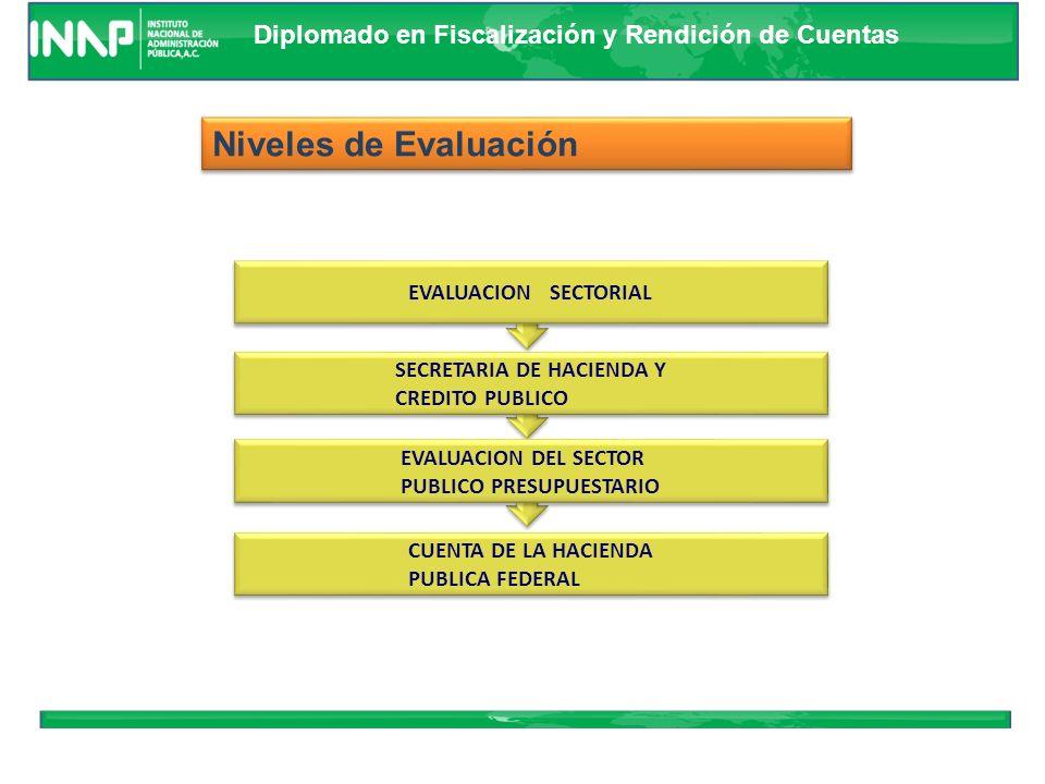 Diplomado en Fiscalización y Rendición de Cuentas Niveles de Evaluación EVALUACION INSTITUCIONAL EVALUACION SECTORIAL DEPENDENCIAS COORDINADORAS DE SE