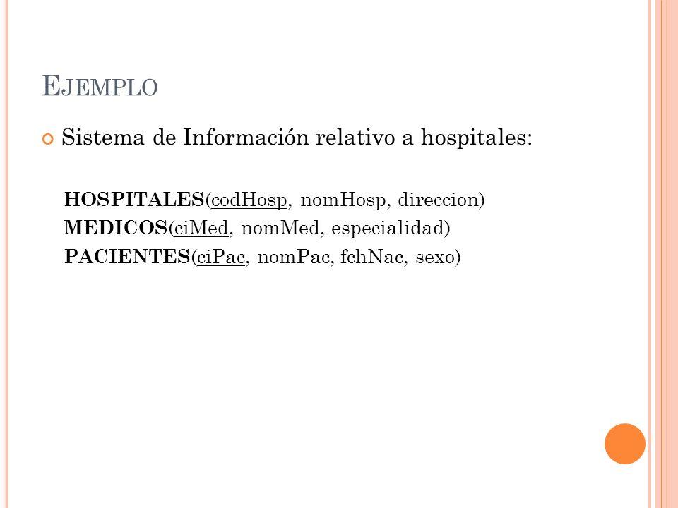 E JEMPLO Sistema de Información relativo a hospitales: HOSPITALES (codHosp, nomHosp, direccion) MEDICOS (ciMed, nomMed, especialidad) PACIENTES (ciPac