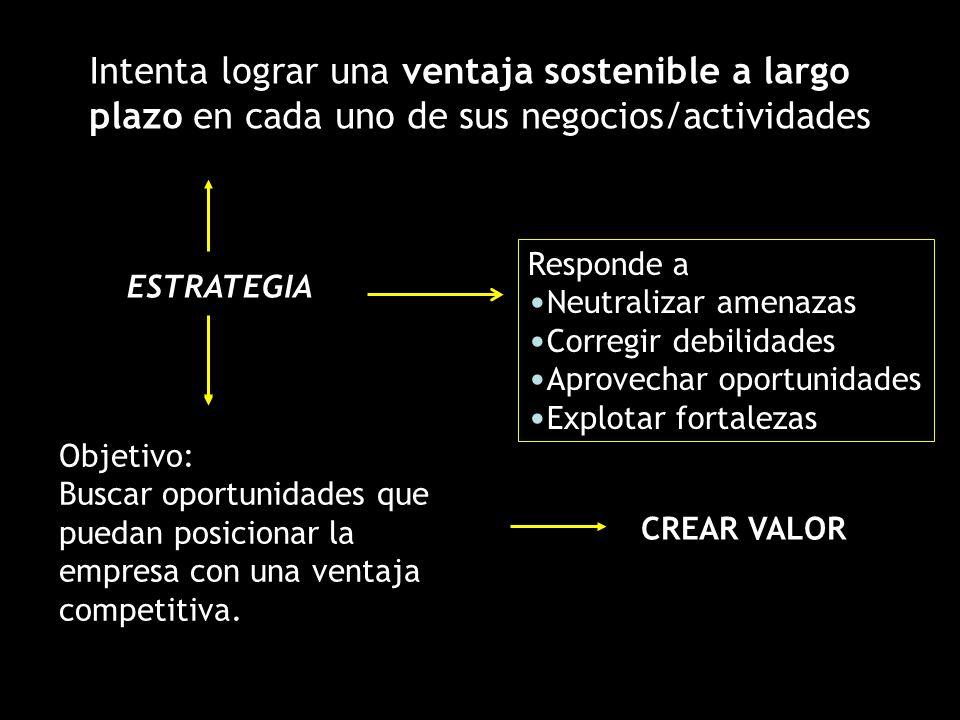ESTRATEGIA Responde a Neutralizar amenazas Corregir debilidades Aprovechar oportunidades Explotar fortalezas Objetivo: Buscar oportunidades que puedan posicionar la empresa con una ventaja competitiva.