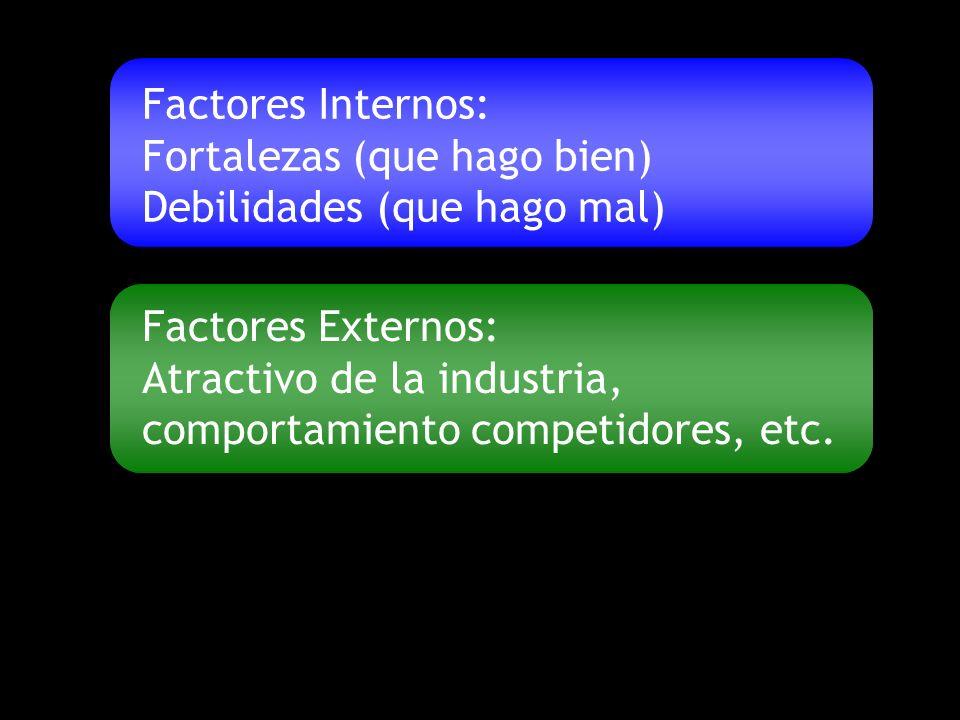 Factores Internos: Fortalezas (que hago bien) Debilidades (que hago mal) Factores Externos: Atractivo de la industria, comportamiento competidores, etc.