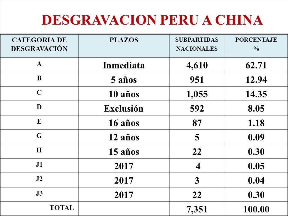 Eco. Nicasio Arriola Nuñez Econ. Nicasio Arriola Nuñez CATEGORIA DE DESGRAVACIÓN PLAZOS SUBPARTIDAS NACIONALES PORCENTAJE % A Inmediata4,61062.71 B 5