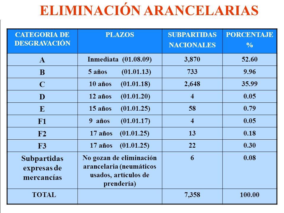Eco. Nicasio Arriola Nuñez AB 01.06.2006) CATEGORIA DE DESGRAVACIÓN PLAZOSSUBPARTIDAS NACIONALES PORCENTAJE % A Inmediata (01.08.09)3,87052.60 B 5 año