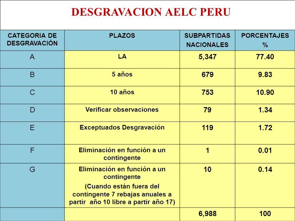 CATEGORIA DE DESGRAVACIÓN PLAZOSSUBPARTIDAS NACIONALES PORCENTAJES % A LA 5,34777.40 B 5 años 6799.83 C 10 años 75310.90 D Verificar observaciones 791