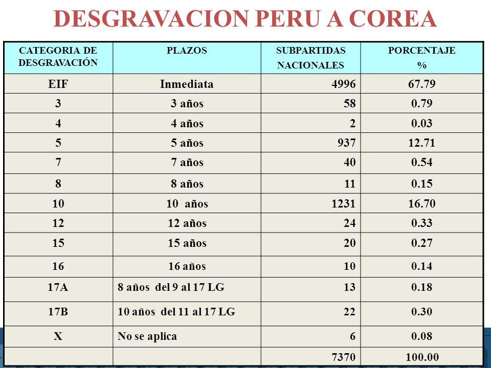 CATEGORIA DE DESGRAVACIÓN PLAZOSSUBPARTIDAS NACIONALES PORCENTAJE % EIFInmediata499667.79 33 años 580.79 44 años20.03 55 años93712.71 77 años400.54 88