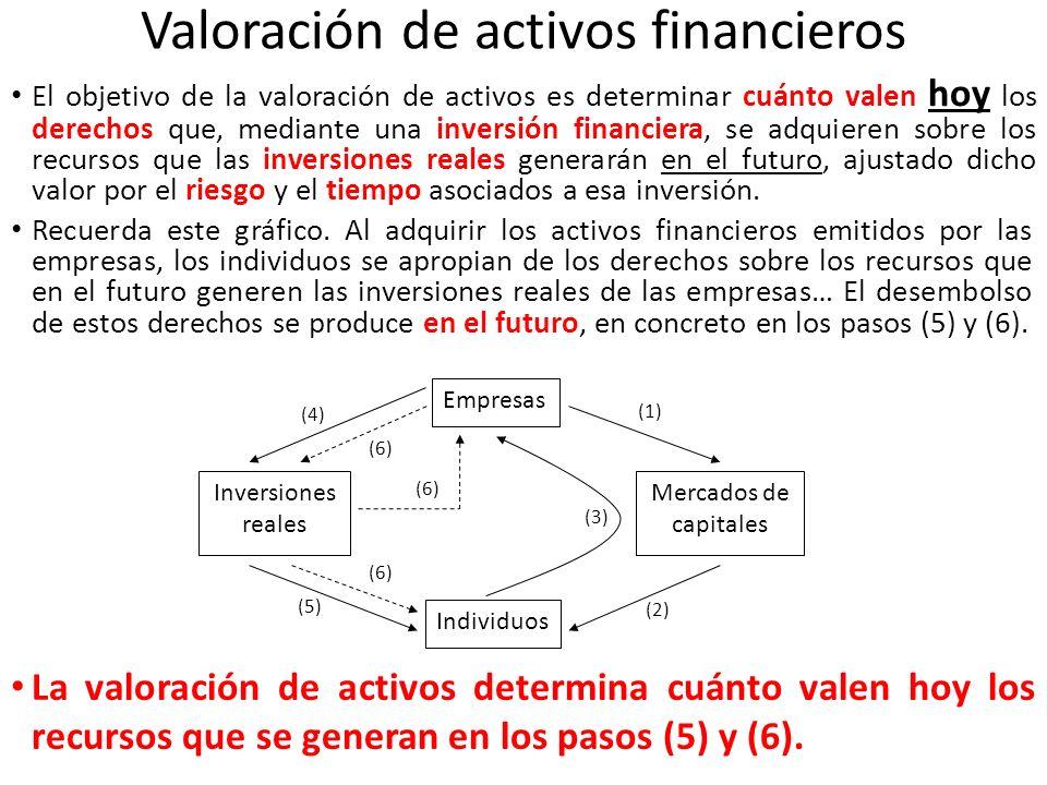 Valoración de activos financieros El objetivo de la valoración de activos es determinar cuánto valen hoy los derechos que, mediante una inversión fina