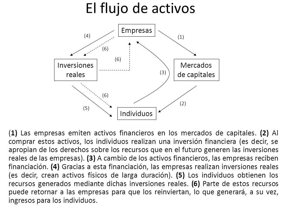 El flujo de activos (1) Las empresas emiten activos financieros en los mercados de capitales. (2) Al comprar estos activos, los individuos realizan un