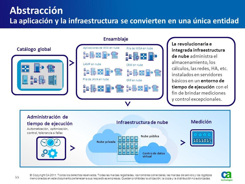 Abstracción La aplicación y la infraestructura se convierten en una única entidad Catálogo global Medición Aplicaciones de Wiki en nube Pila de WISA e