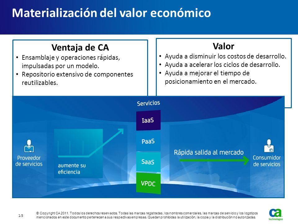 Materialización del valor económico 15 Ventaja de CA Ensamblaje y operaciones rápidas, impulsadas por un modelo. Repositorio extensivo de componentes