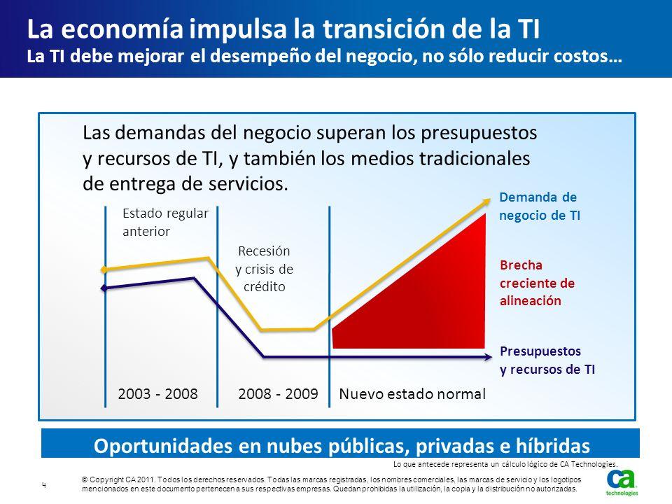 2003 - 20082008 - 2009 Estado regular anterior Recesión y crisis de crédito Presupuestos y recursos de TI Nuevo estado normal Demanda de negocio de TI