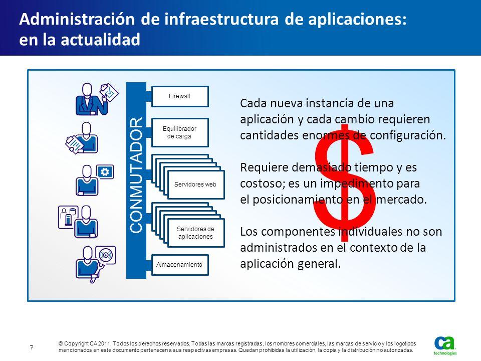 $ Administración de infraestructura de aplicaciones: en la actualidad Cada nueva instancia de una aplicación y cada cambio requieren cantidades enorme