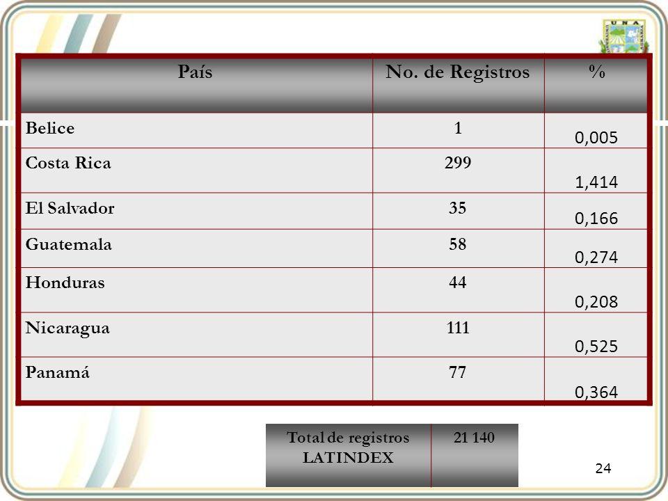 24 PaísNo. de Registros% Belice1 0,005 Costa Rica299 1,414 El Salvador35 0,166 Guatemala58 0,274 Honduras44 0,208 Nicaragua111 0,525 Panamá77 0,364 To