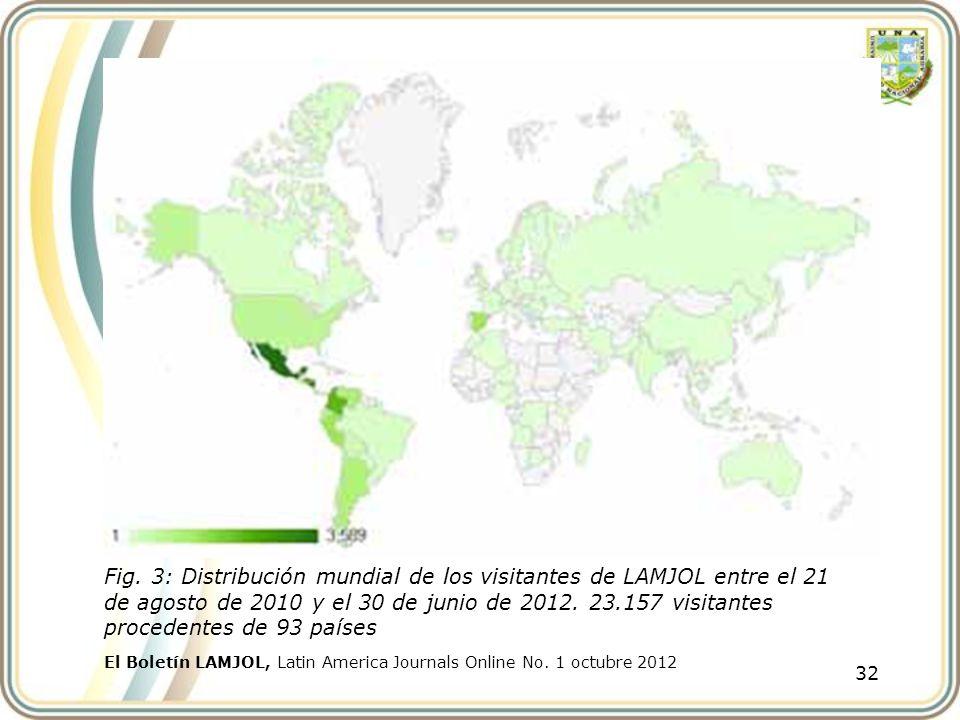 32 El Boletín LAMJOL, Latin America Journals Online No. 1 octubre 2012 Fig. 3: Distribución mundial de los visitantes de LAMJOL entre el 21 de agosto