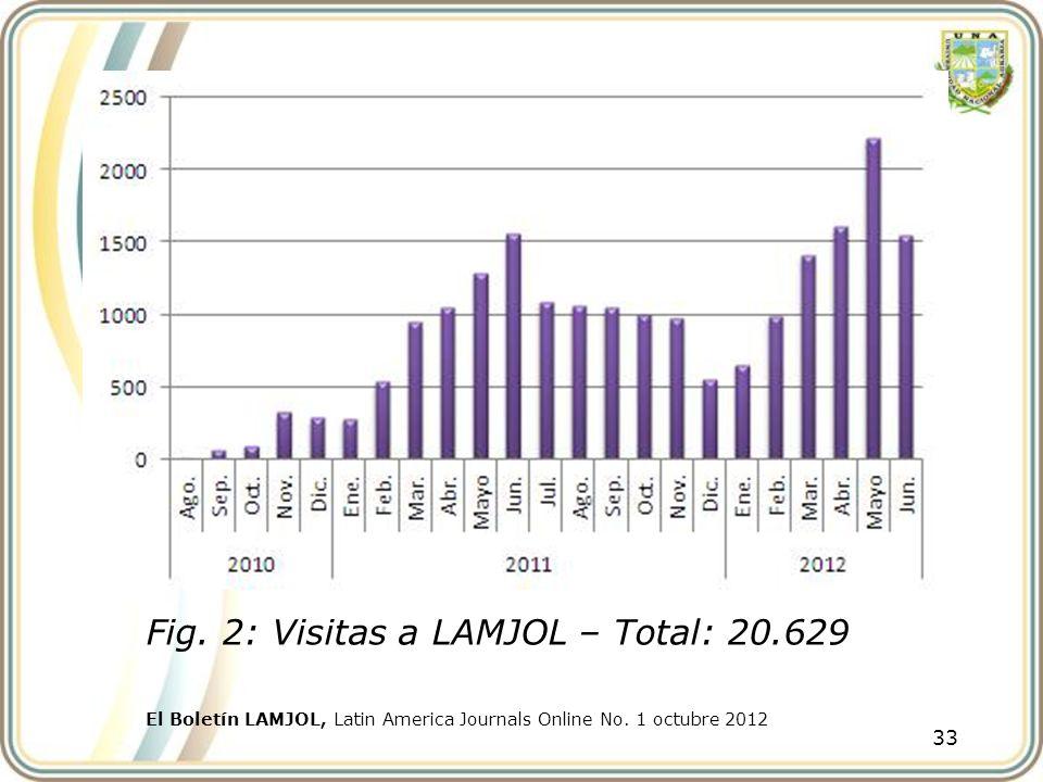 33 Fig. 2: Visitas a LAMJOL – Total: 20.629 El Boletín LAMJOL, Latin America Journals Online No. 1 octubre 2012