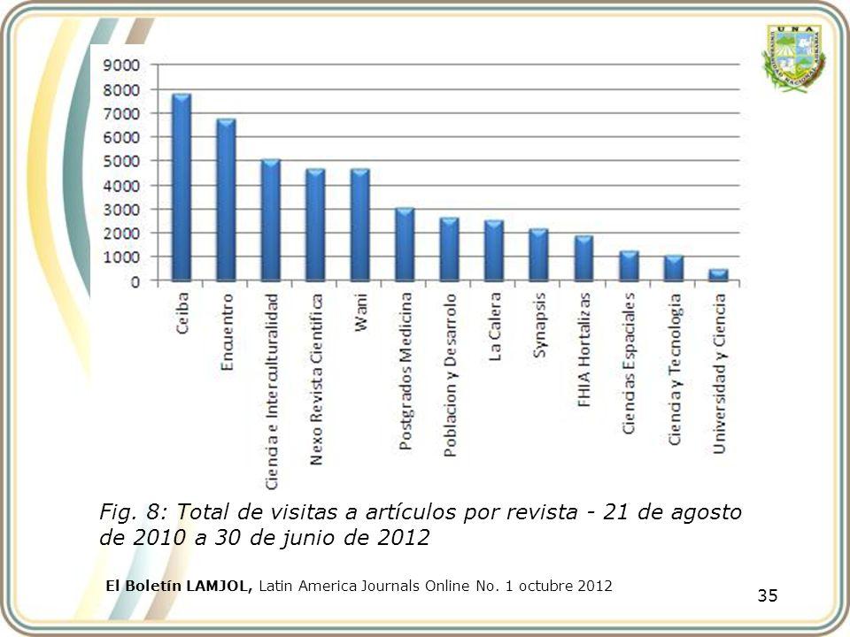35 El Boletín LAMJOL, Latin America Journals Online No. 1 octubre 2012 Fig. 8: Total de visitas a artículos por revista - 21 de agosto de 2010 a 30 de