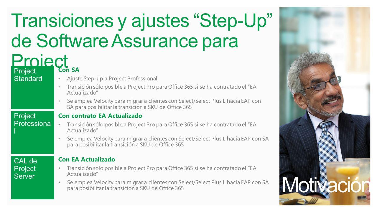 Motivación. Transiciones y ajustes Step-Up de Software Assurance para Project
