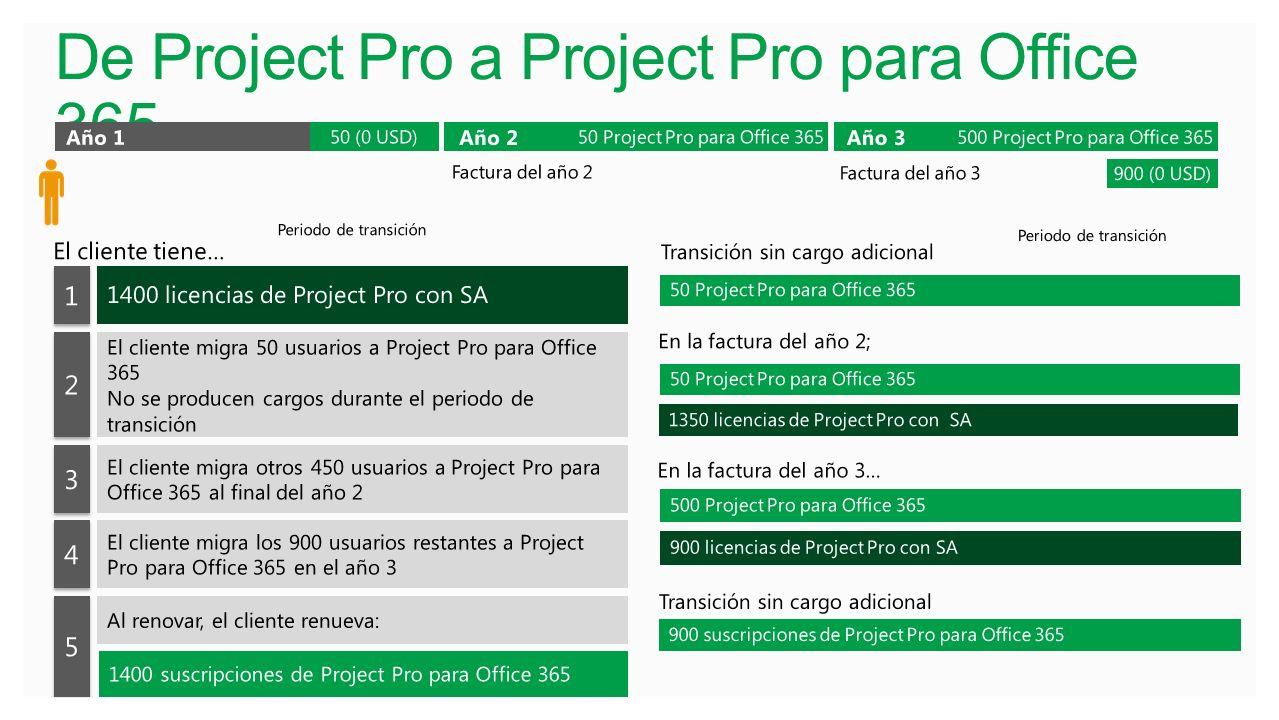 De Project Pro a Project Pro para Office 365