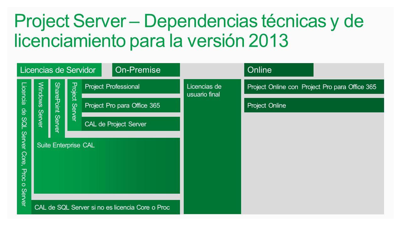 Project Server – Dependencias técnicas y de licenciamiento para la versión 2013 Licencias de Servidor Licencia de SQL Server Core, Proc o Server Windo