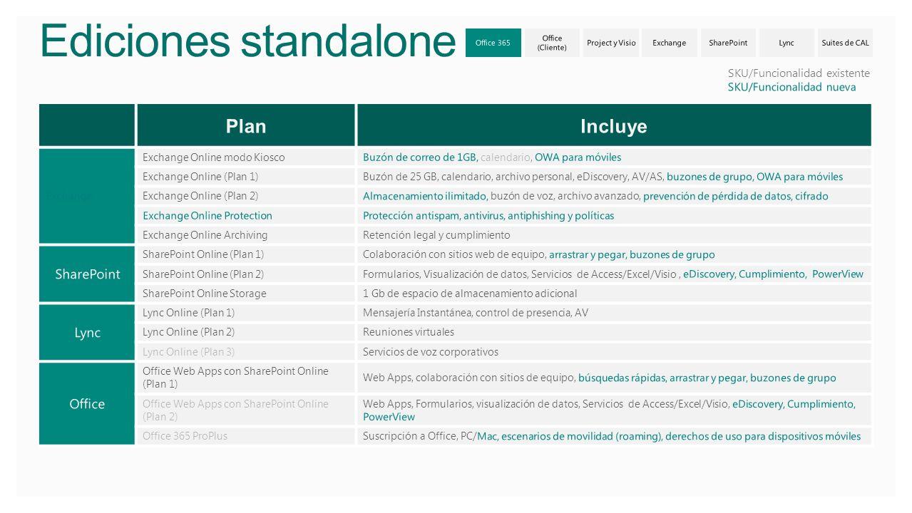 Ediciones standalone Exchange Exchange Online modo KioscoBuzón de correo de 1GB, calendario, OWA para móviles Exchange Online (Plan 1)Buzón de 25 GB,