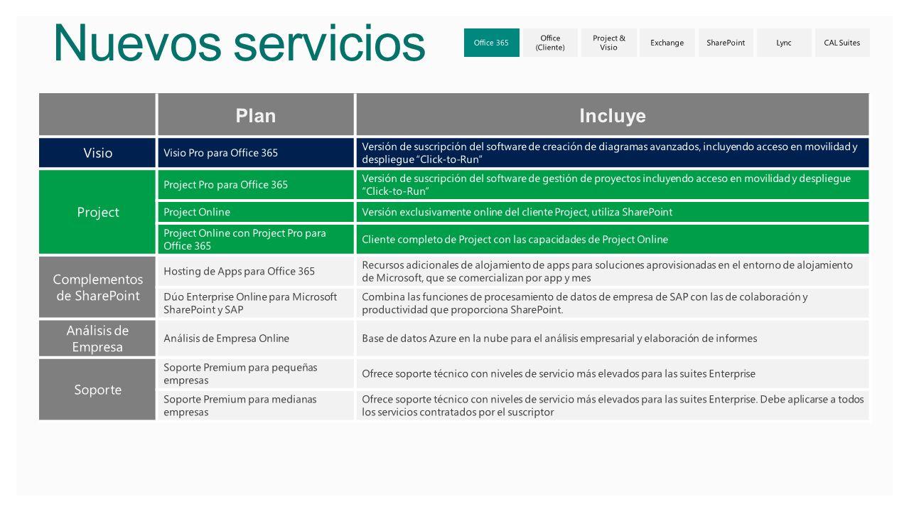 Nuevos servicios Visio Pro para Office 365 Versión de suscripción del software de creación de diagramas avanzados, incluyendo acceso en movilidad y de
