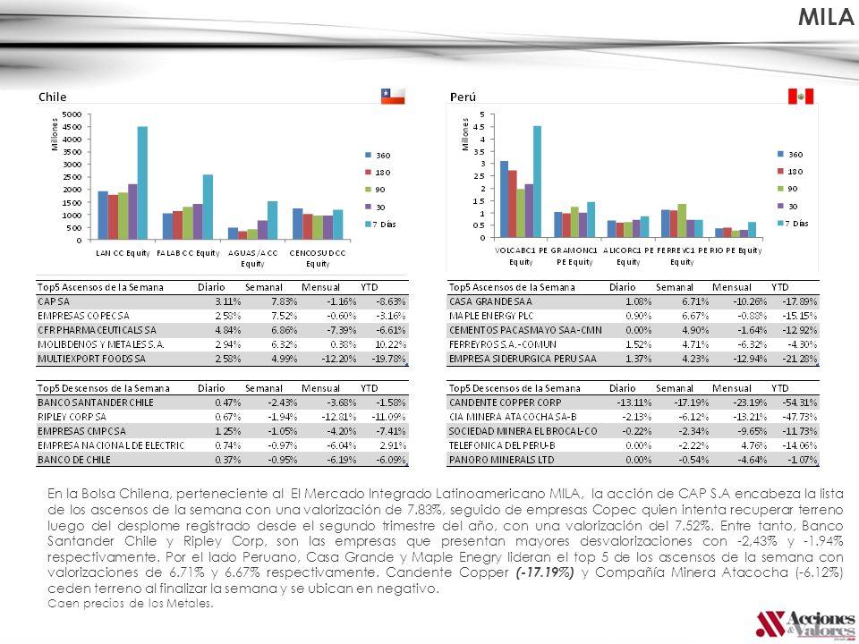 En la Bolsa Chilena, perteneciente al El Mercado Integrado Latinoamericano MILA, la acción de CAP S.A encabeza la lista de los ascensos de la semana c