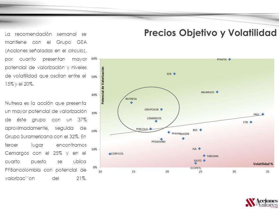 La recomendación semanal se mantiene con el Grupo GEA (Acciones señaladas en el círculo), por cuanto presentan mayor potencial de valorización y nivel