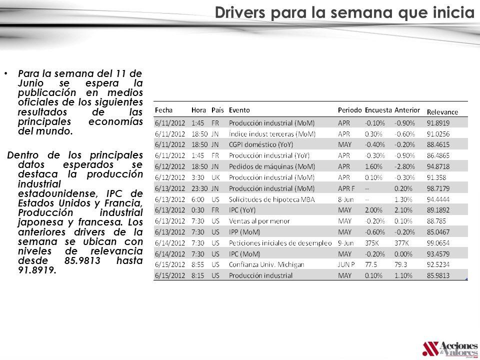 Drivers para la semana que inicia Para la semana del 11 de Junio se espera la publicación en medios oficiales de los siguientes resultados de las prin