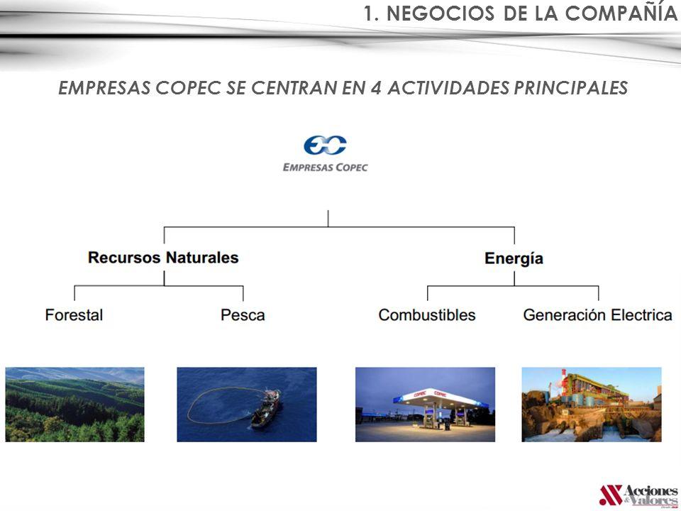 1. NEGOCIOS DE LA COMPAÑÍA EMPRESAS COPEC SE CENTRAN EN 4 ACTIVIDADES PRINCIPALES