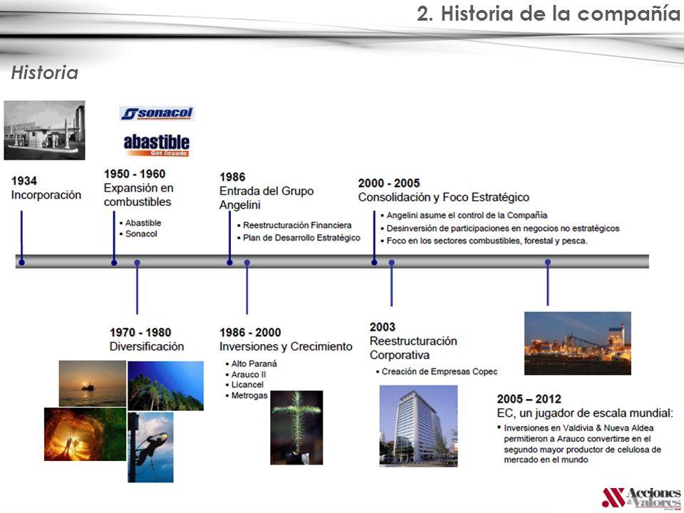 2. Historia de la compañía Historia