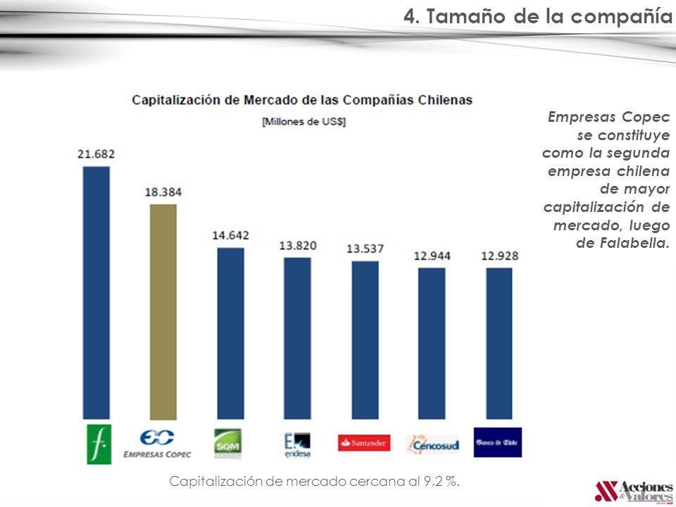 4. Tamaño de la compañía Capitalización de mercado cercana al 9,2 %. Empresas Copec se constituye como la segunda empresa chilena de mayor capitalizac