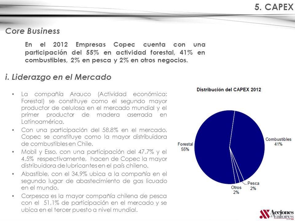 5. CAPEX Core Business En el 2012 Empresas Copec cuenta con una participación del 55% en actividad forestal, 41% en combustibles, 2% en pesca y 2% en