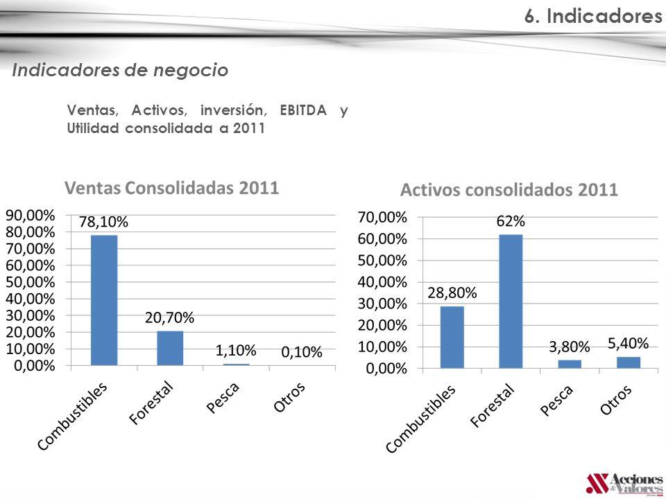 6. Indicadores Indicadores de negocio Ventas, Activos, inversión, EBITDA y Utilidad consolidada a 2011