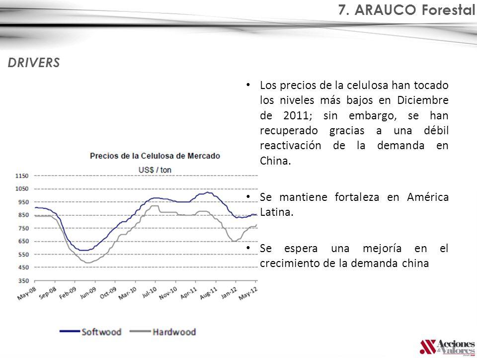 Los precios de la celulosa han tocado los niveles más bajos en Diciembre de 2011; sin embargo, se han recuperado gracias a una débil reactivación de l