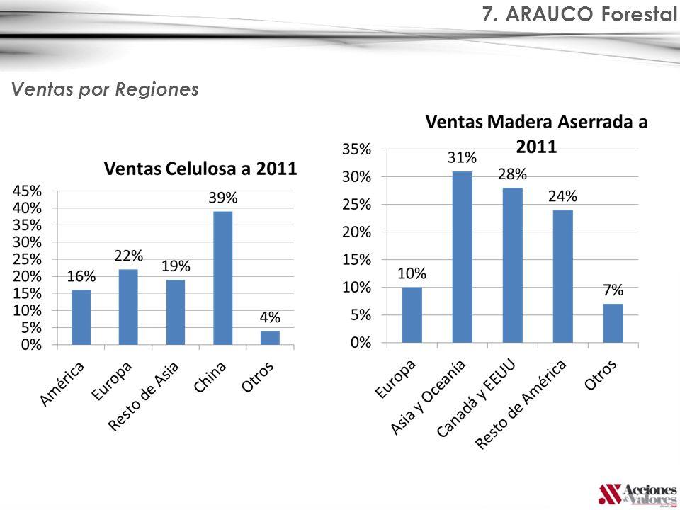 7. ARAUCO Forestal Ventas por Regiones