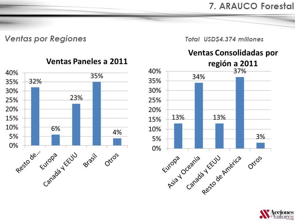 7. ARAUCO Forestal Ventas por Regiones Total USD$4.374 millones