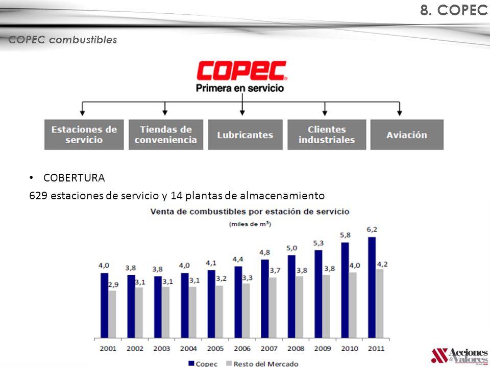 8. COPEC COPEC combustibles COBERTURA 629 estaciones de servicio y 14 plantas de almacenamiento