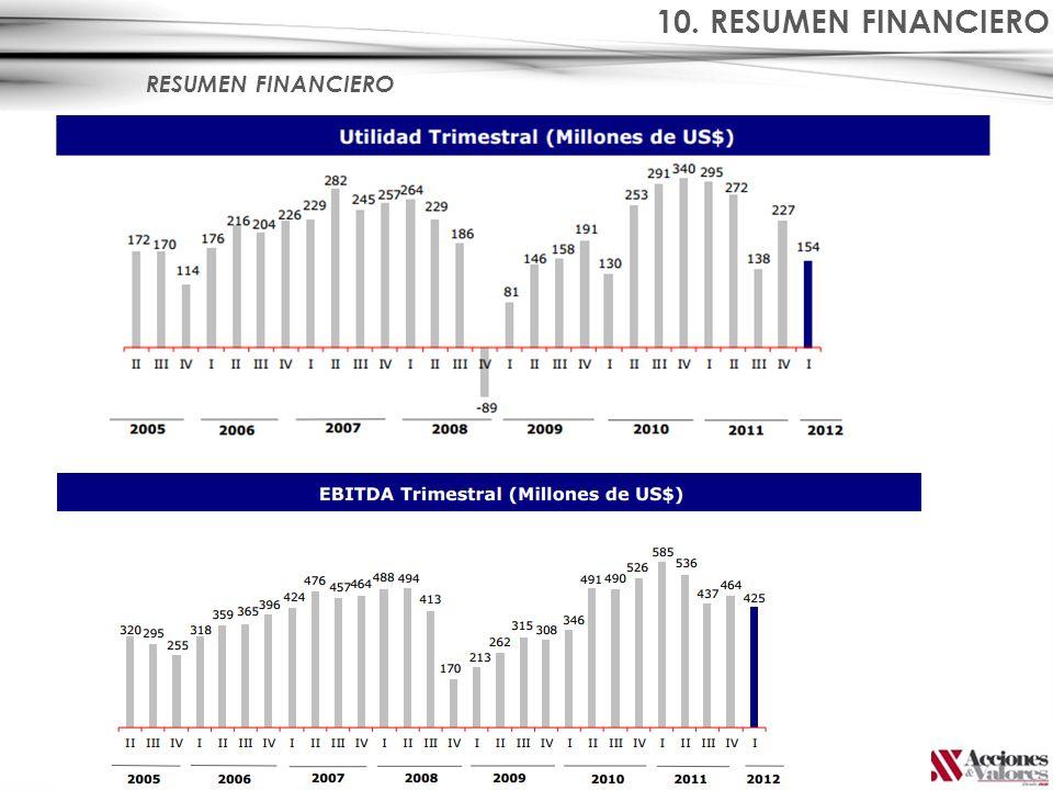 RESUMEN FINANCIERO 10. RESUMEN FINANCIERO