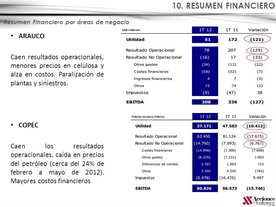 Resumen Financiero por áreas de negocio ARAUCO Caen resultados operacionales, menores precios en celulosa y alza en costos. Paralización de plantas y